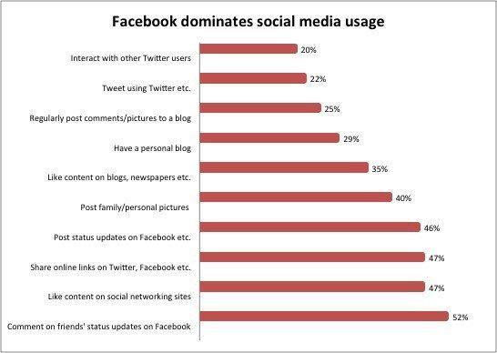 Social Media Marketing Monday 130513