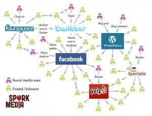 Restaurant social media and word of mouth