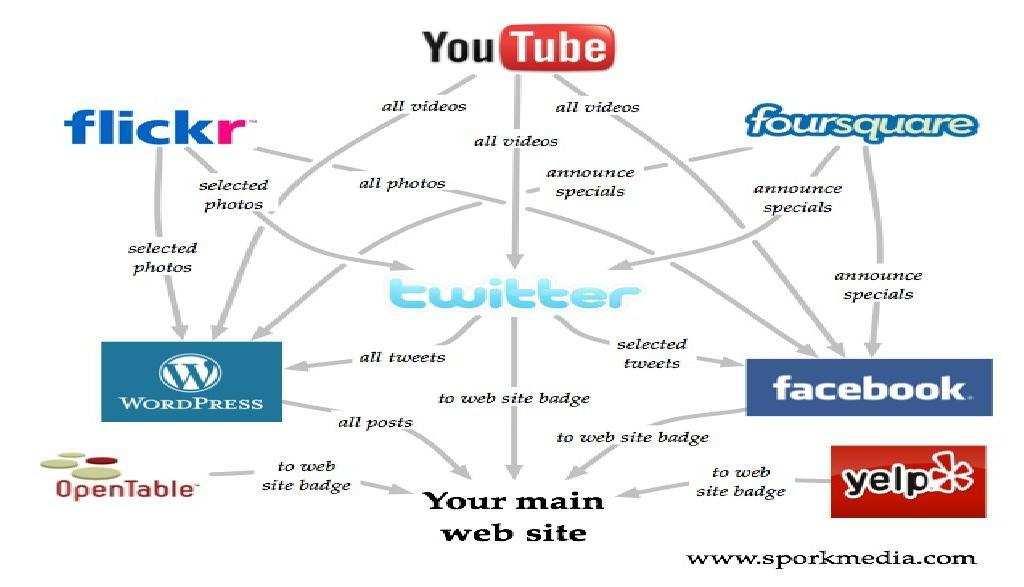 Social Media Marketing Monday — 20130930