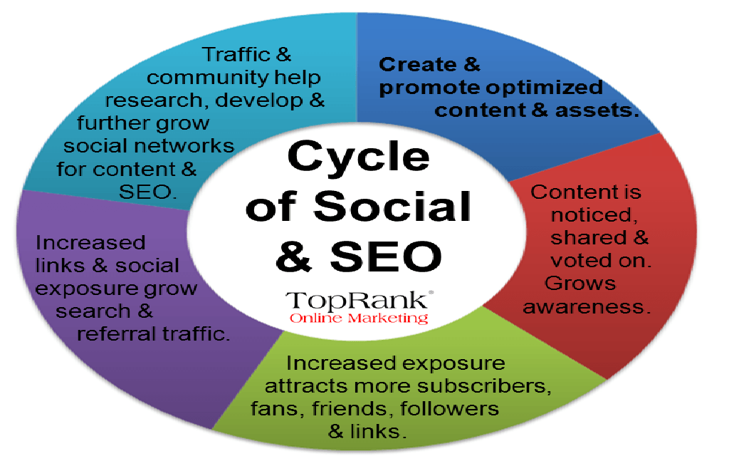 Social media Marketing Monday — 20130909