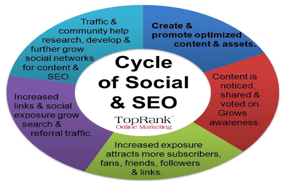 Social media Marketing Monday — 20130909
