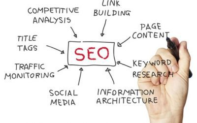 How To Create the Perfect Backlink Profile For Your Business Website