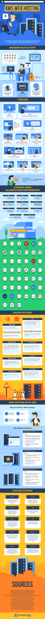 An Infographic showing facts regarding an introduction to AWS.