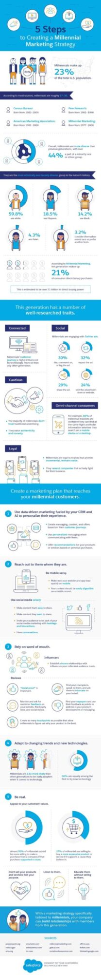 Infographic showing 5 steps to creati9ng a Millenial Marketing Strategy.